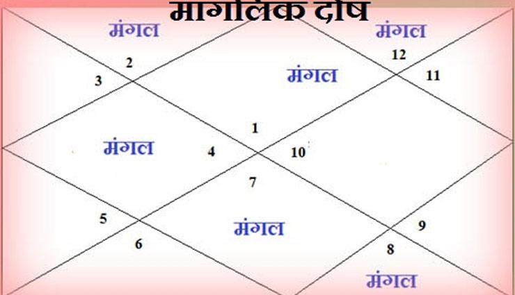 vastu tips,astrology tips,maanglik dosh ,मांगलिक दोष, महामृत्युजय मंत्र जप, ज्योतिषीय उपाय, टोटके, दोष निवारण