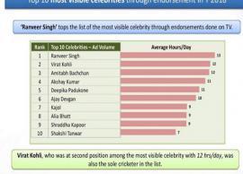 Ranveer Singh beats Virat Kohli, Amitabh Bachchan as he tops the list of the most visible celebrity on TV