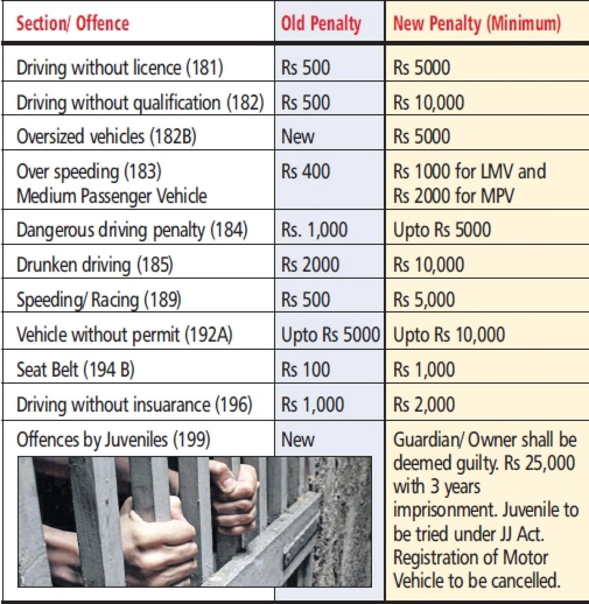 motor vehicles bill,indian roads safer,news,rajya sabha